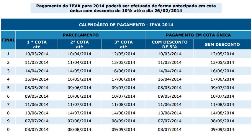 calendario tabela de pagamento ipva ba 2014  bahia